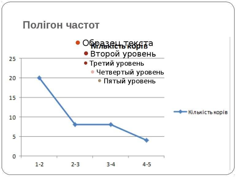 Полігон частот