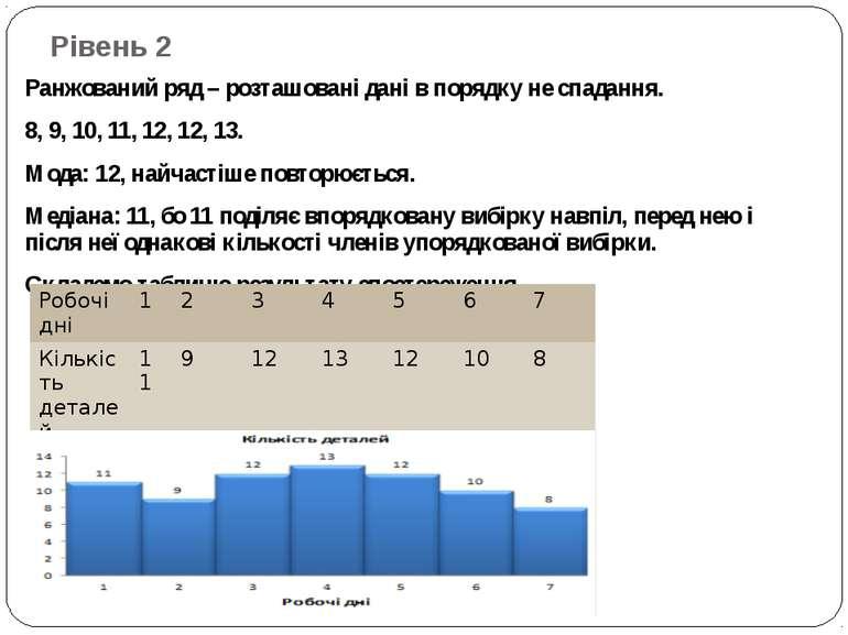 Рівень 2 Ранжований ряд – розташовані дані в порядку не спадання. 8, 9, 10, 1...