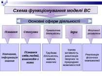 Пізнання себе,людей, взаємодія з ними Трудова діяльність, вміння, навички Ігр...