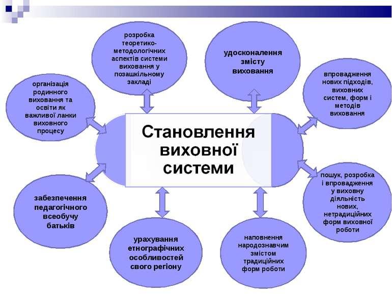 пошук, розробка і впровадження у виховну діяльність нових, нетрадиційних форм...