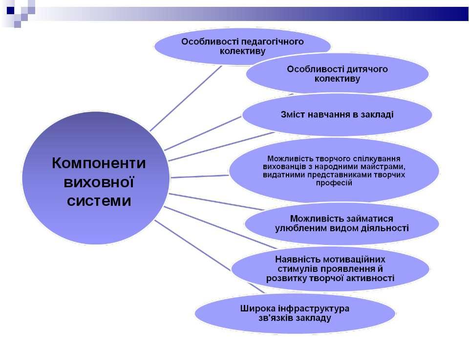 Компоненти виховної системи
