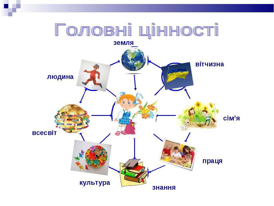 вітчизна сім'я праця знання культура всесвіт людина земля