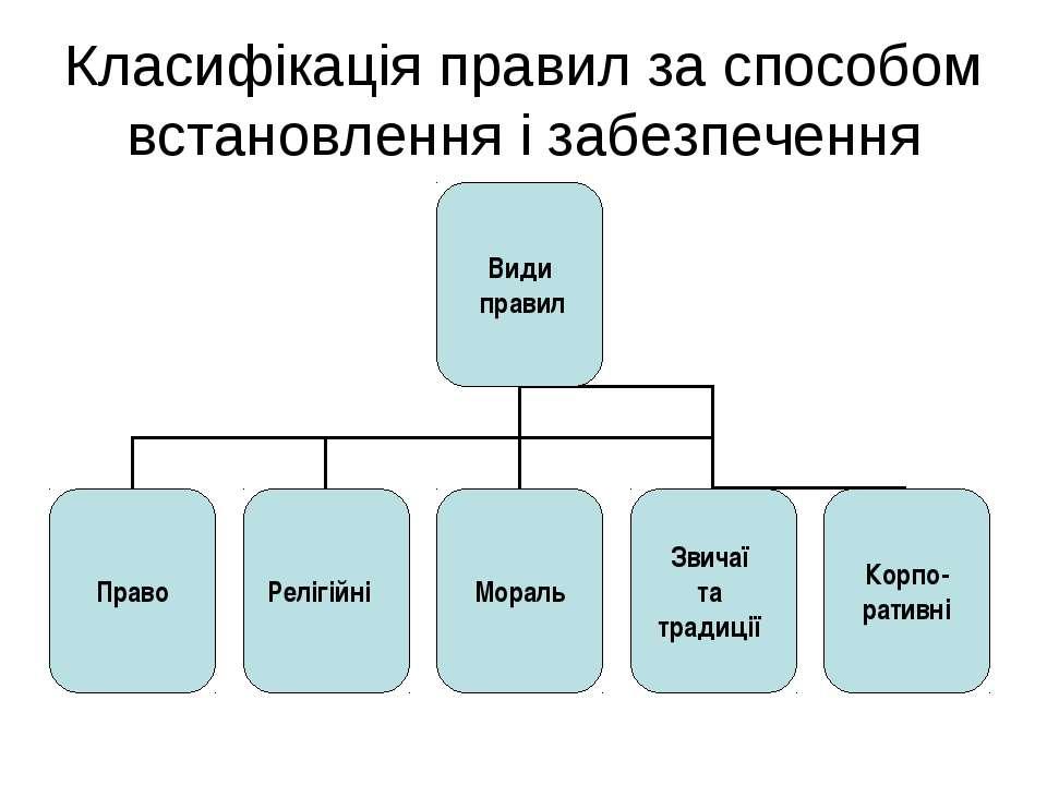 Класифікація правил за способом встановлення і забезпечення