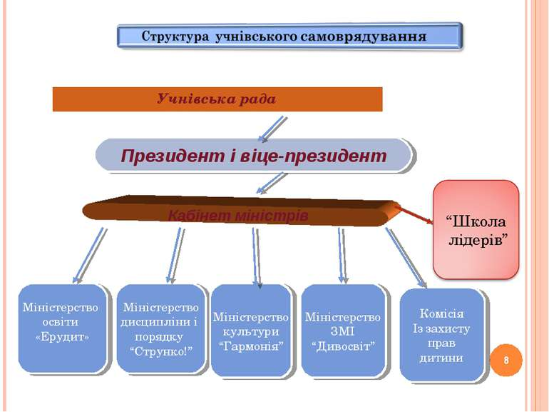 * Учнівська рада Президент і віце-президент Кабінет міністрів Міністерство ди...