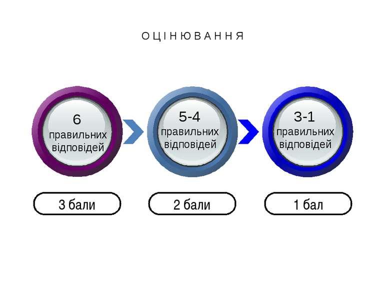 О Ц І Н Ю В А Н Н Я 3 бали 2 бали 1 бал 6 правильних відповідей 5-4 правильни...