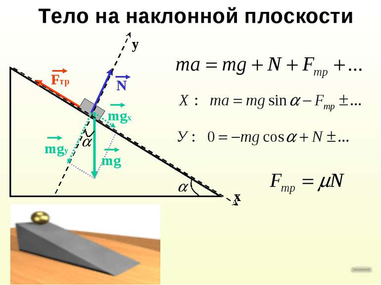 Тело на наклонной плоскости х у