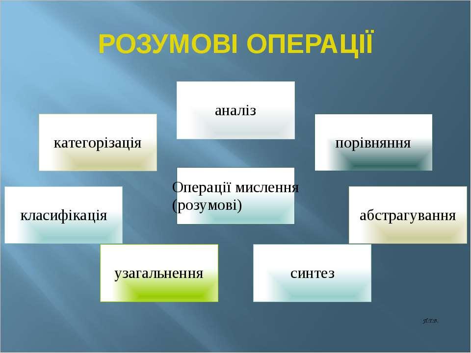АКТИВІЗАЦІЯ РОЗУМОВОЇ ДІЯЛЬНОСТІ АРД включає в себе : формування просторового...