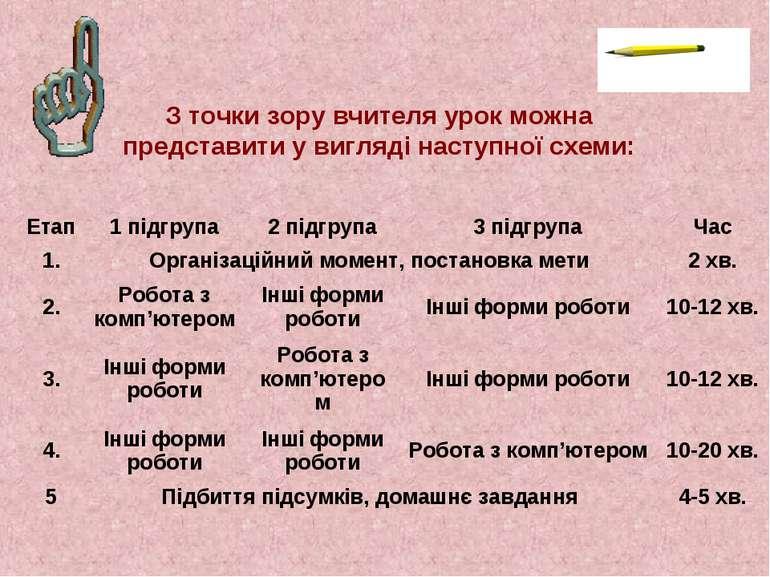 З точки зору вчителя урок можна представити у вигляді наступної схеми: Етап 1...