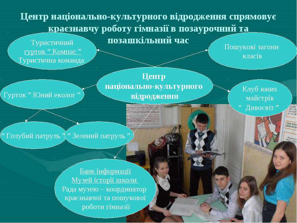 Центр національно-культурного відродження спрямовує краєзнавчу роботу гімназі...