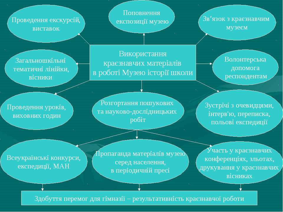 Використання краєзнавчих матеріалів в роботі Музею історії школи Поповнення е...