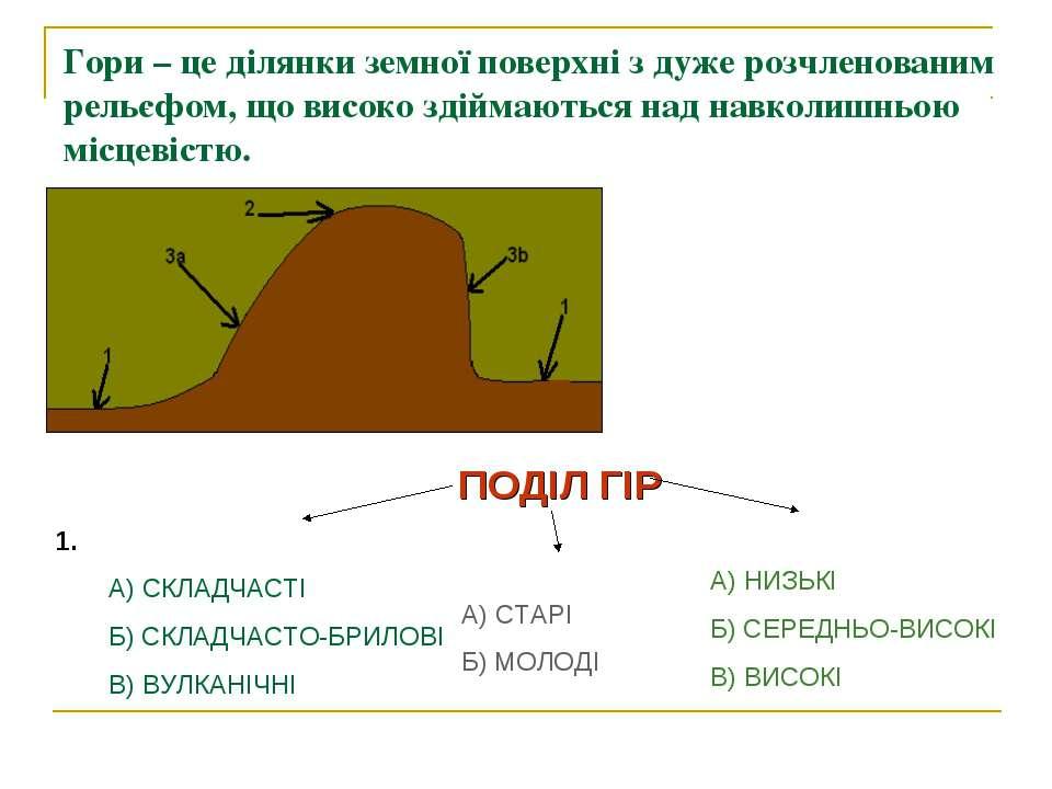 Гори – це ділянки земної поверхні з дуже розчленованим рельєфом, що високо зд...