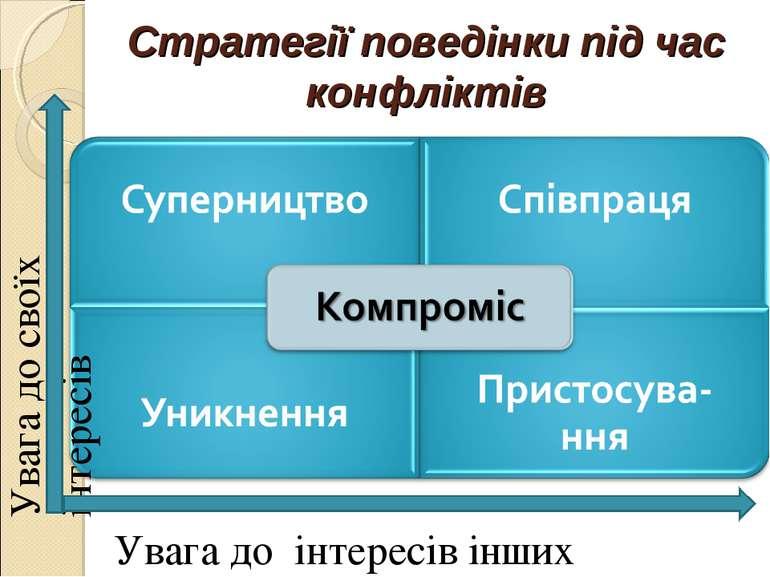 Стратегії поведінки під час конфліктів Увага до своїх інтересів Увага до інте...