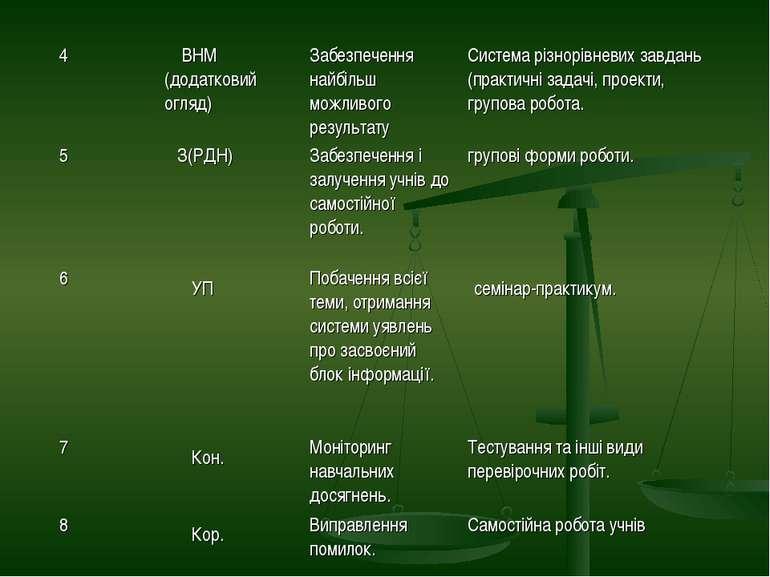 4 ВНМ (додатковий огляд) Забезпечення найбільш можливого результату Система р...