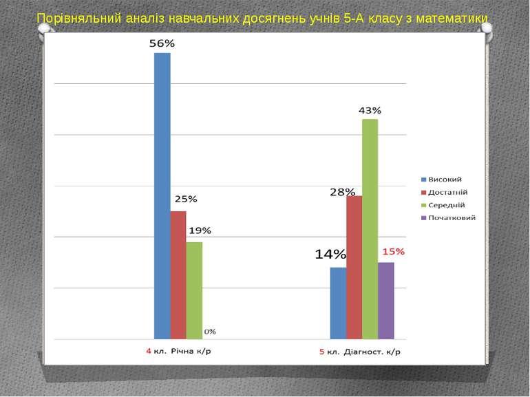 Порівняльний аналіз навчальних досягнень учнів 5-А класу з математики