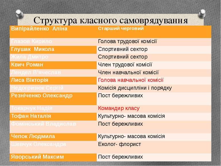Структура класного самоврядування ВипірайленкоАліна Старший черговий ГлазовКи...