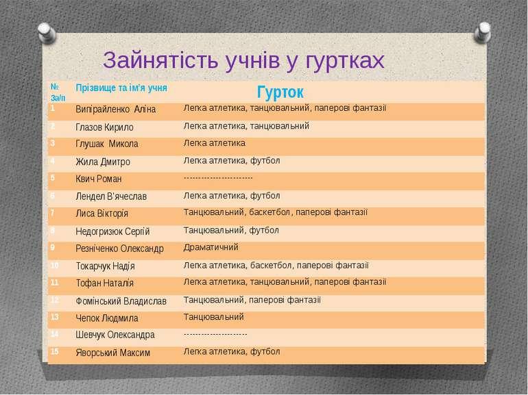 Зайнятість учнів у гуртках № За/п Прізвище та ім'я учня Гурток 1 Випірайленко...