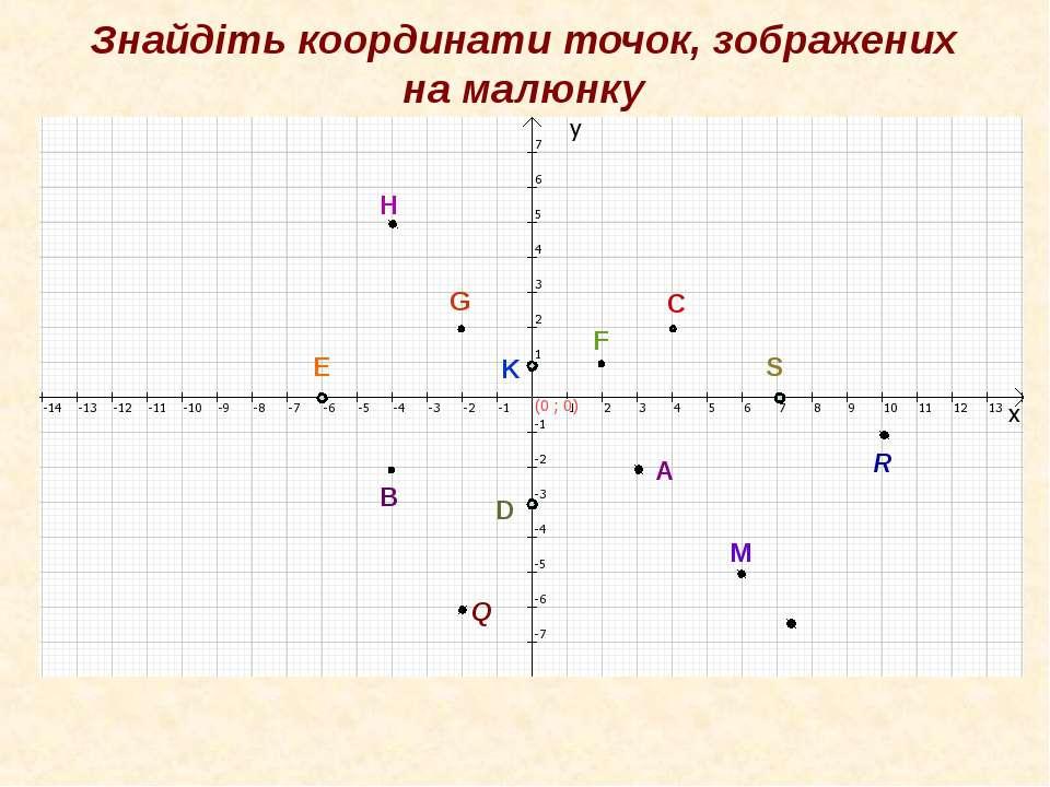 Знайдіть координати точок, зображених на малюнку R А В С G Е F D S K H R Q M