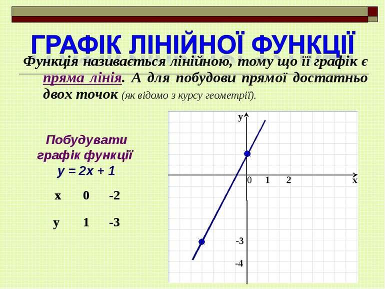Функція називається лінійною, тому що її графік є пряма лінія. А для побудови...