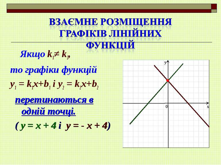 Якщо k1≠ k2, то графіки функцій y1 = k1x+b1 і y2 = k2x+b2 перетинаються в одн...
