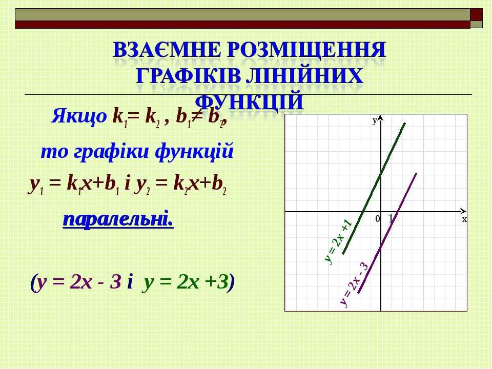 Якщо k1= k2 , b1≠ b2, то графіки функцій y1 = k1x+b1 і y2 = k2x+b2 паралельні...