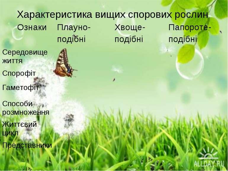 Характеристика вищих спорових рослин Ознаки Плауно- подібні Хвоще- подібні Па...