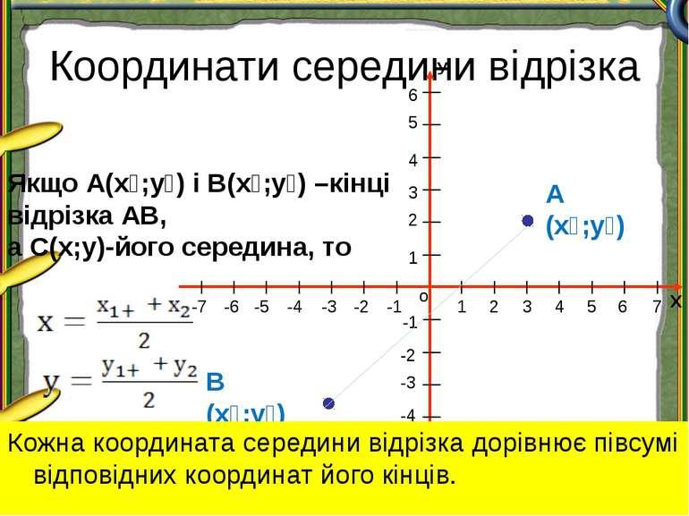 Координати середини відрізка А (х₁;у₁) В (х₂;у₂) Якщо А(х₁;у₁) і В(х₂;у₂) –кі...