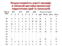 Результативність участі закладів в обласній виставці-презентації педагогічних...