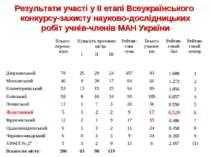 Результати участі у ІІ етапі Всеукраїнського конкурсу-захисту науково-дослідн...