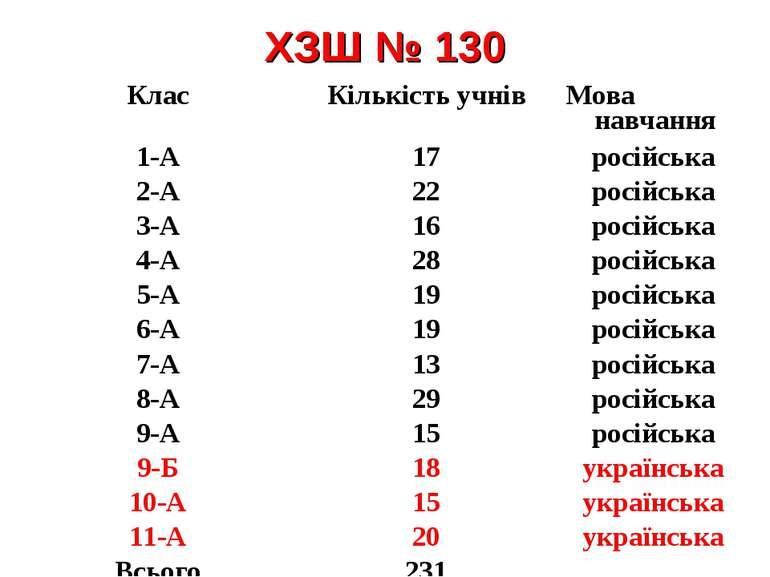 ХЗШ № 130