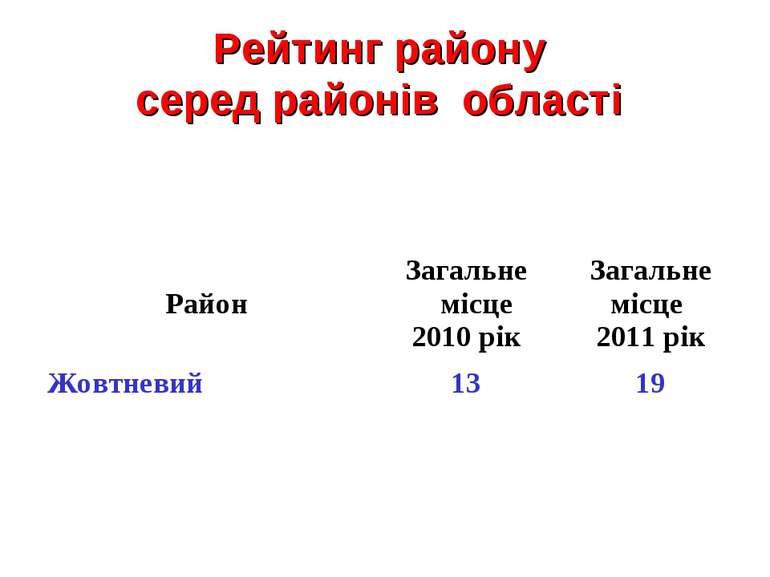 Рейтинг району серед районів області Район Загальне місце 2010 рік Загальне м...