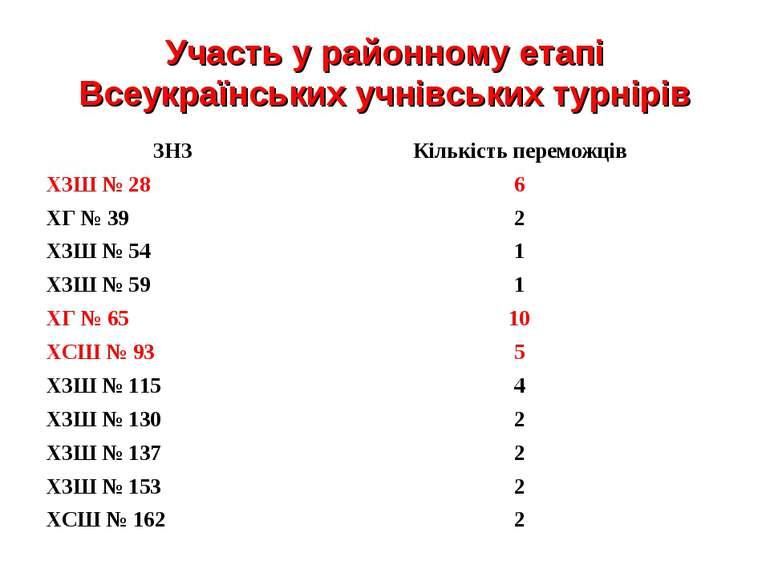 Участь у районному етапі Всеукраїнських учнівських турнірів