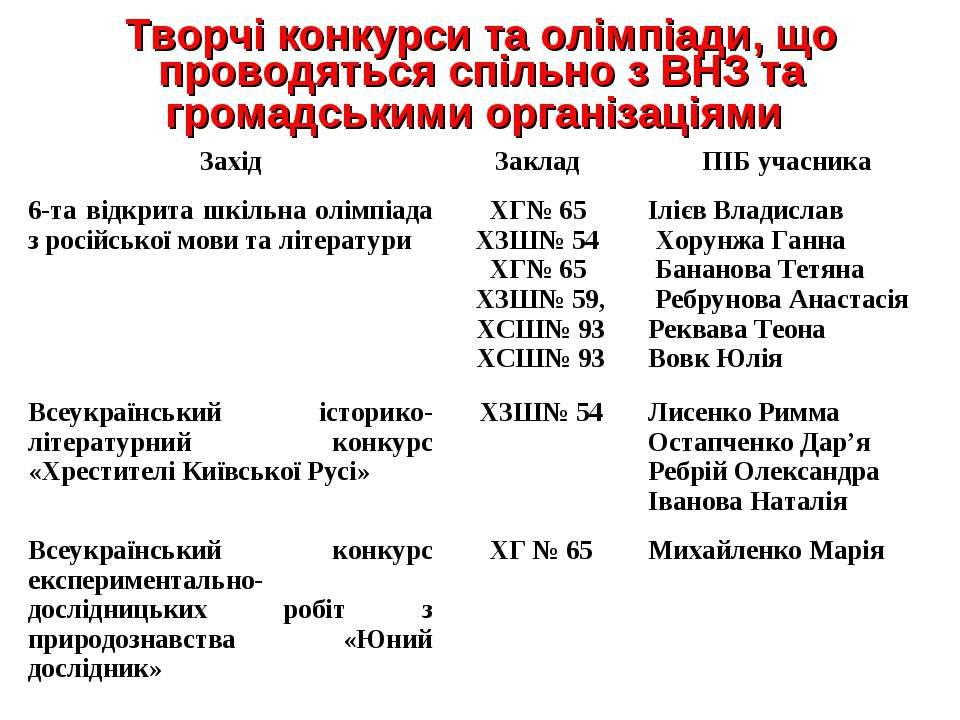 Творчі конкурси та олімпіади, що проводяться спільно з ВНЗ та громадськими ор...