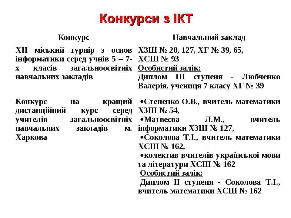 Конкурси з ІКТ
