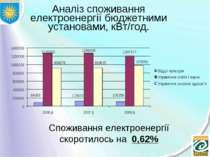 Аналіз споживання електроенергії бюджетними установами, кВт/год. Споживання е...