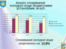 Аналіз споживання холодної води бюджетними установами, м.куб. Споживання холо...