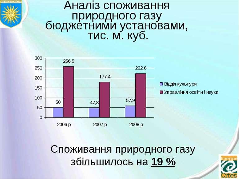 Аналіз споживання природного газу бюджетними установами, тис. м. куб. Спожива...