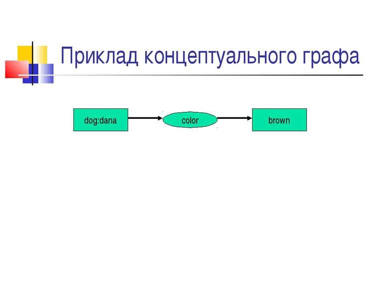 Приклад концептуального графа dog:dana color brown