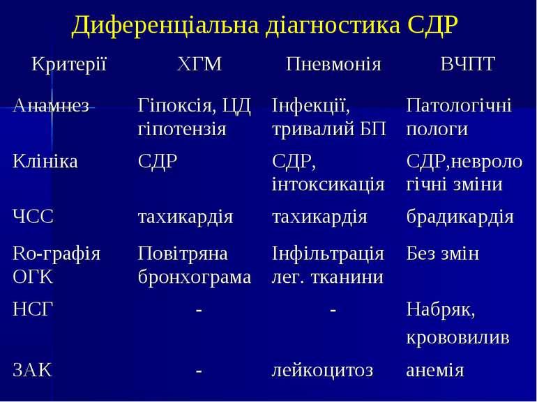 Диференціальна діагностика СДР Критерії ХГМ Пневмонія ВЧПТ Анамнез Гіпоксія, ...