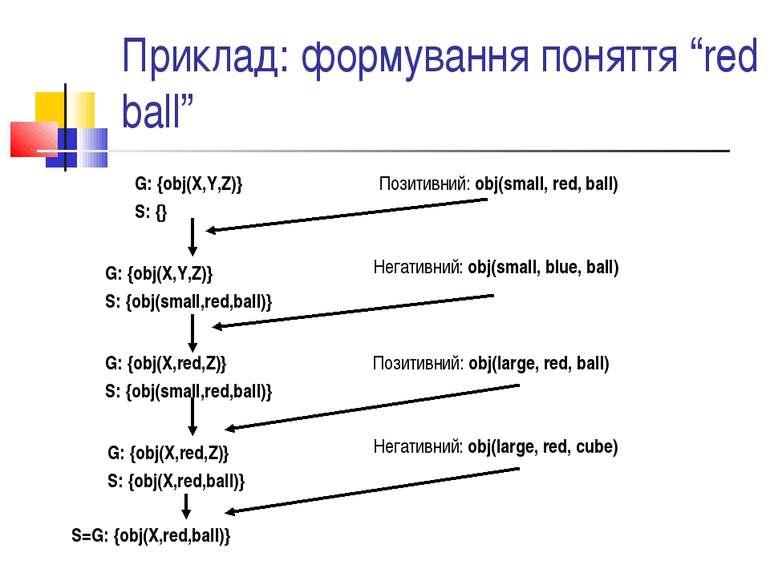 """Приклад: формування поняття """"red ball"""" G: {obj(X,Y,Z)} S: {} Позитивний: obj(..."""