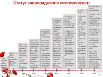 Статус запровадження системи якості Старт запровадження системи Компанії Кока...