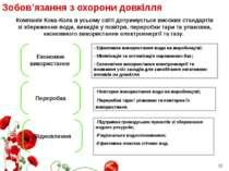 Зобов'язання з охорони довкілля Економне використання Переробка Відновлення К...