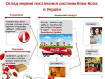 Огляд мережі постачання системи Кока-Кола в Україні Фінальний продукт Концент...