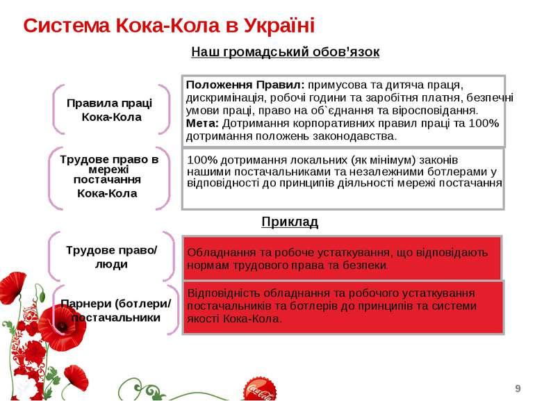 Система Кока-Кола в Україні Наш громадський обов'язок Положення Правил: приму...