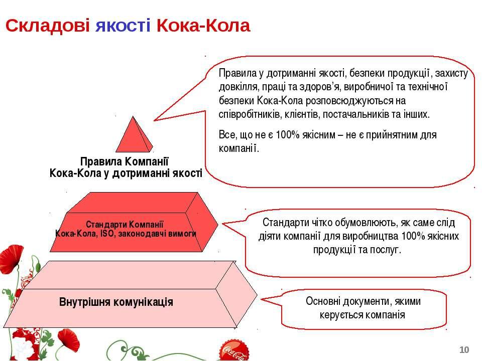 Складові якості Кока-Кола Правила Компанії Кока-Кола у дотриманні якості Стан...