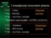 Специфікації можливих рішень ОС – Linux Мережна БД – MySQL система ГІС – ArcV...
