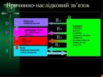 Причинно-наслідковий зв'язок Рухомі сили наприклад,причини Навантаження напри...