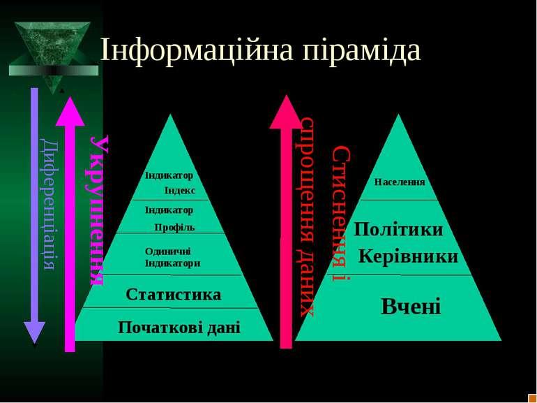 Інформаційна піраміда Диференціація Індикатор Індекс Індикатор Профіль Одинич...