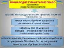 система міжнародно-визнаних правових норм, які направлені на: МІЖНАРОДНЕ ГУМА...