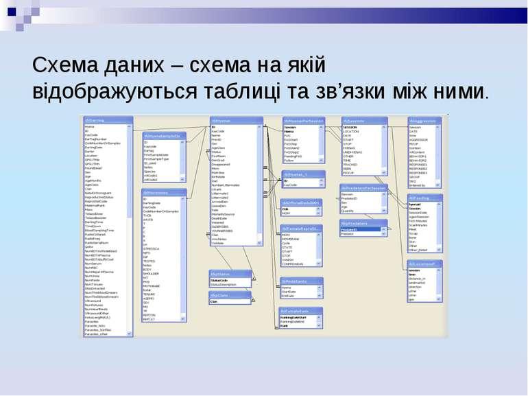 Схема даних – схема на якій відображуються таблиці та зв'язки між ними.
