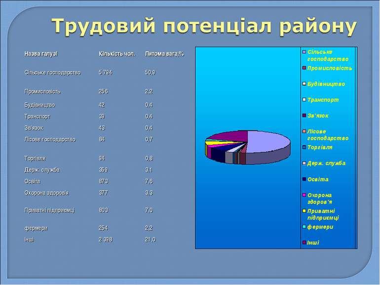 Назва галузі Кількість чол. Питома вага,% Сільське господарство 5 794 50,9 Пр...